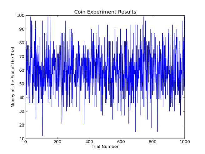 coinexperiment